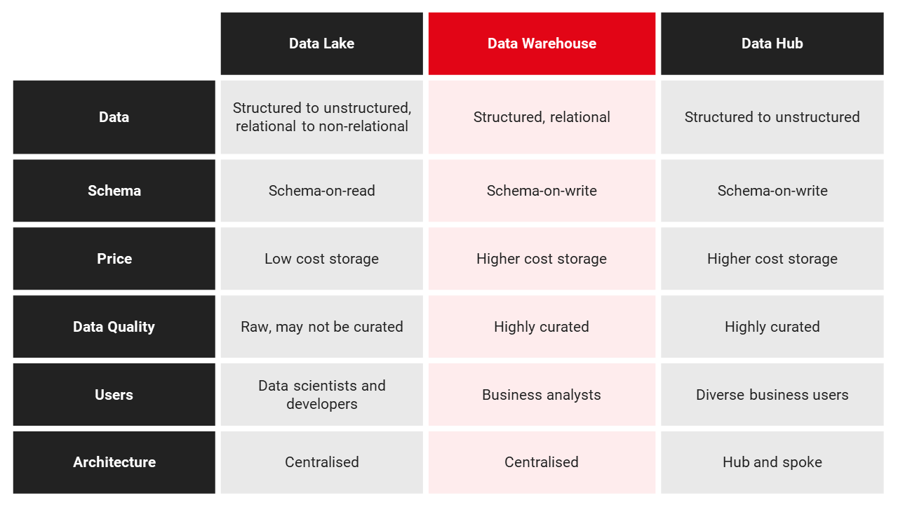 Data hub vs. data lake vs. data warehouse comparison table