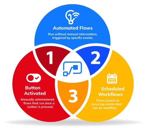 Types of Microsoft Flow Workflows